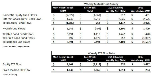 Fund Flows, Refreshed - ICI chart 1