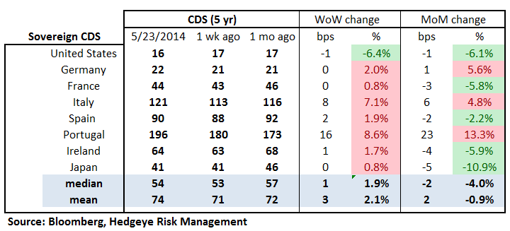 TUESDAY MORNING RISK MONITOR:  EURIBOR-OIS CLIMBING SLOWLY BUT STEADILY - 18