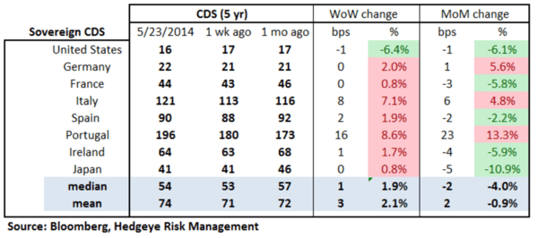 European Banking Monitor: Credit Spreads Held Flat On The Week - chart 2 sovereign cds