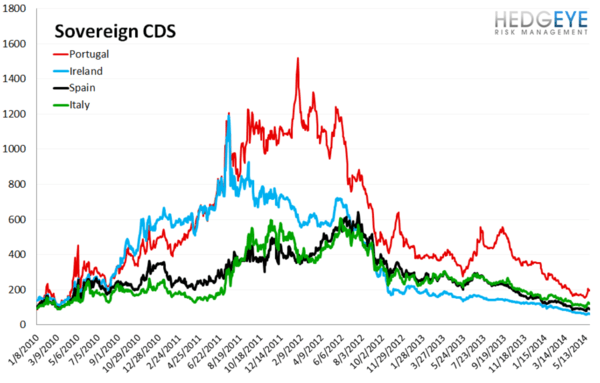 European Banking Monitor: Credit Spreads Held Flat On The Week - chart 3 sovereign cds
