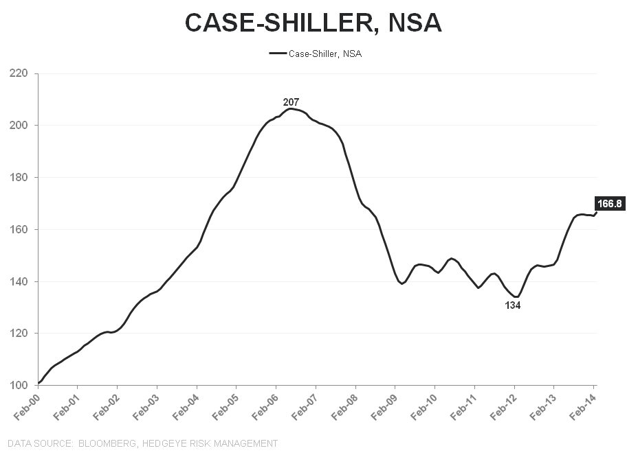 CASE-SHILLER IS A SOLID LOOK IN THE REAR VIEW MIRROR - Case Shiller NSA Index Level LT