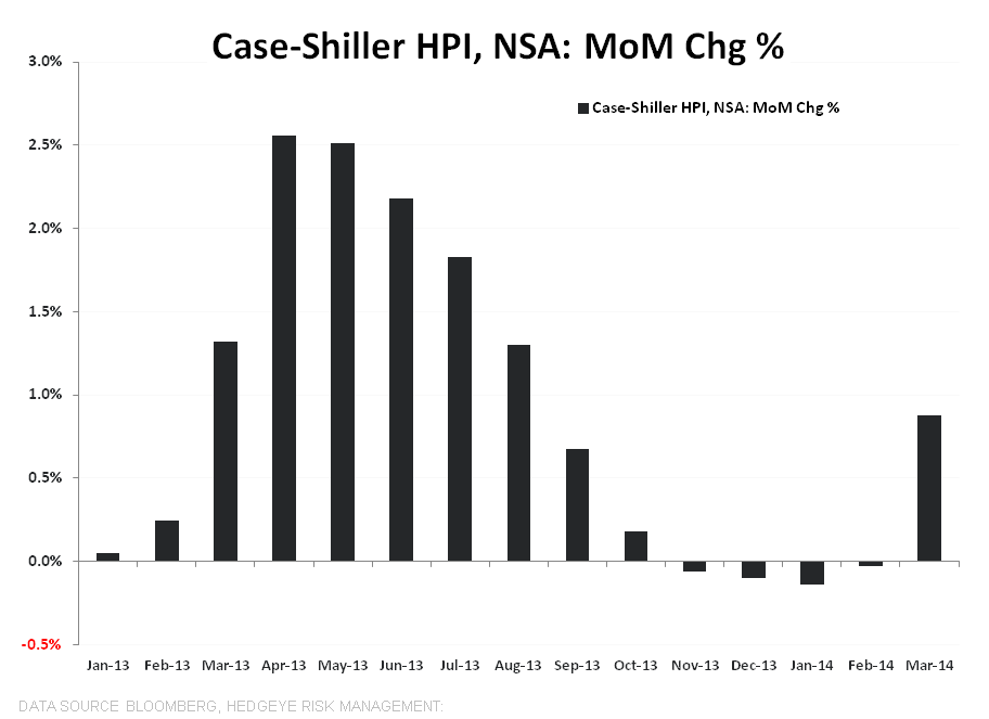 CASE-SHILLER IS A SOLID LOOK IN THE REAR VIEW MIRROR - Case Shiller NSA MoM TTM