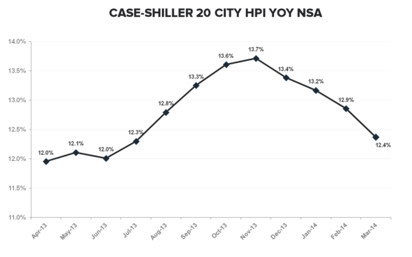 CASE-SHILLER IS A SOLID LOOK IN THE REAR VIEW MIRROR - Case Shiller NSA YoY TTM