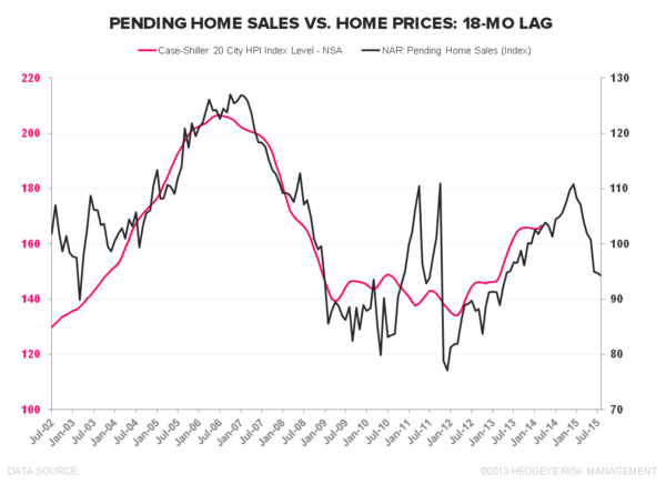 CASE-SHILLER IS A SOLID LOOK IN THE REAR VIEW MIRROR - Case Shiller vs Pending Home Sales 18Mo Lag