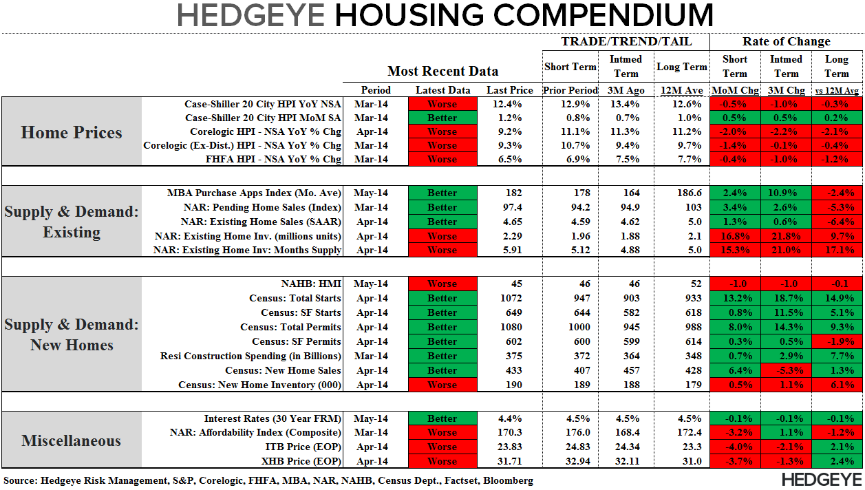 MORTGAGE DEMAND SLIDES FOR THIRD WEEK IN A ROW - Compendium 052814
