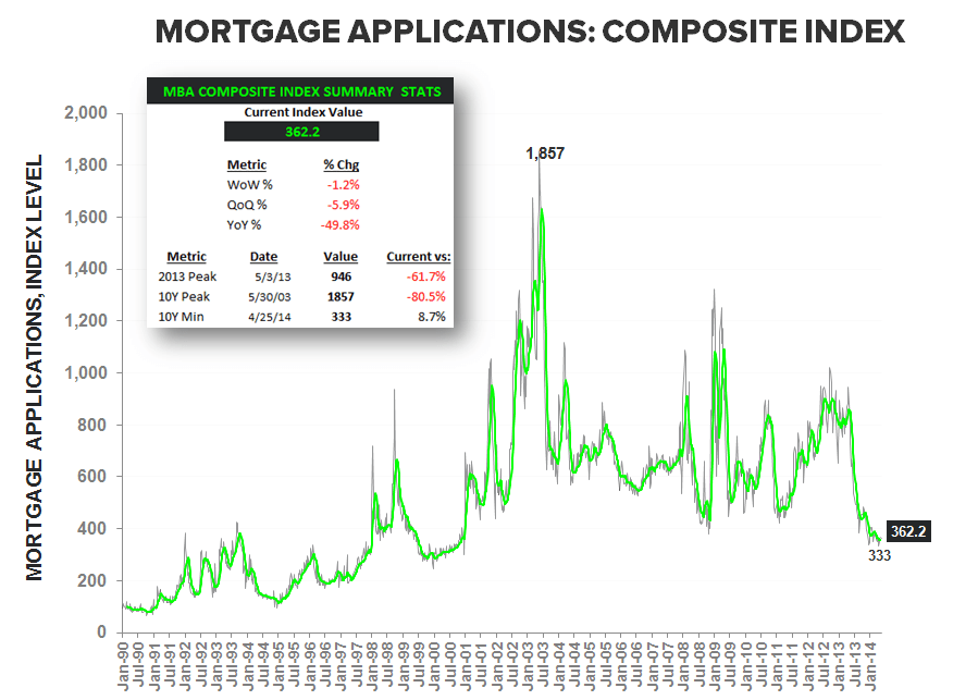 MORTGAGE DEMAND SLIDES FOR THIRD WEEK IN A ROW - Composite Index LT w Summary stats