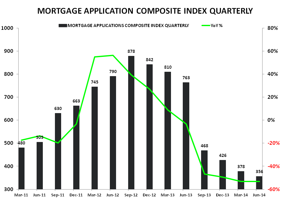 MORTGAGE DEMAND SLIDES FOR THIRD WEEK IN A ROW - Composite Index Qtrly
