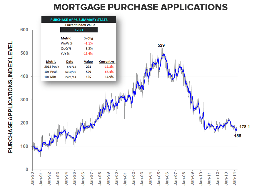 MORTGAGE DEMAND SLIDES FOR THIRD WEEK IN A ROW - Purchase Apps LT w Summary stats