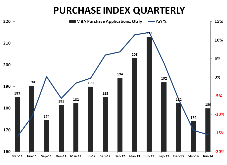 MORTGAGE DEMAND SLIDES FOR THIRD WEEK IN A ROW - Purchase Index Qtrly