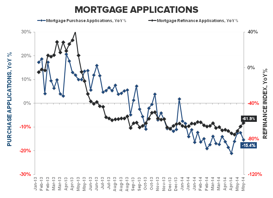 MORTGAGE DEMAND SLIDES FOR THIRD WEEK IN A ROW - Purchase   Refi YoY