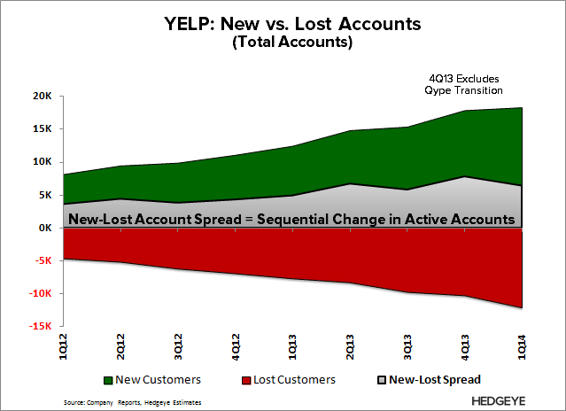 YELP: Refuting the Pushback - YELP   Accounts New Lost Spread 1Q14