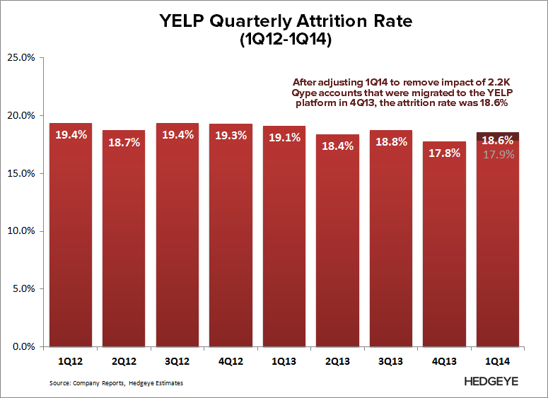 YELP: Refuting the Pushback - YELP   Attrition Q Rate ex Qype 1Q14