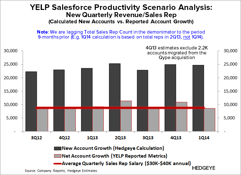 YELP: Refuting the Pushback - YELP   Sales Rep Productivity edit 2