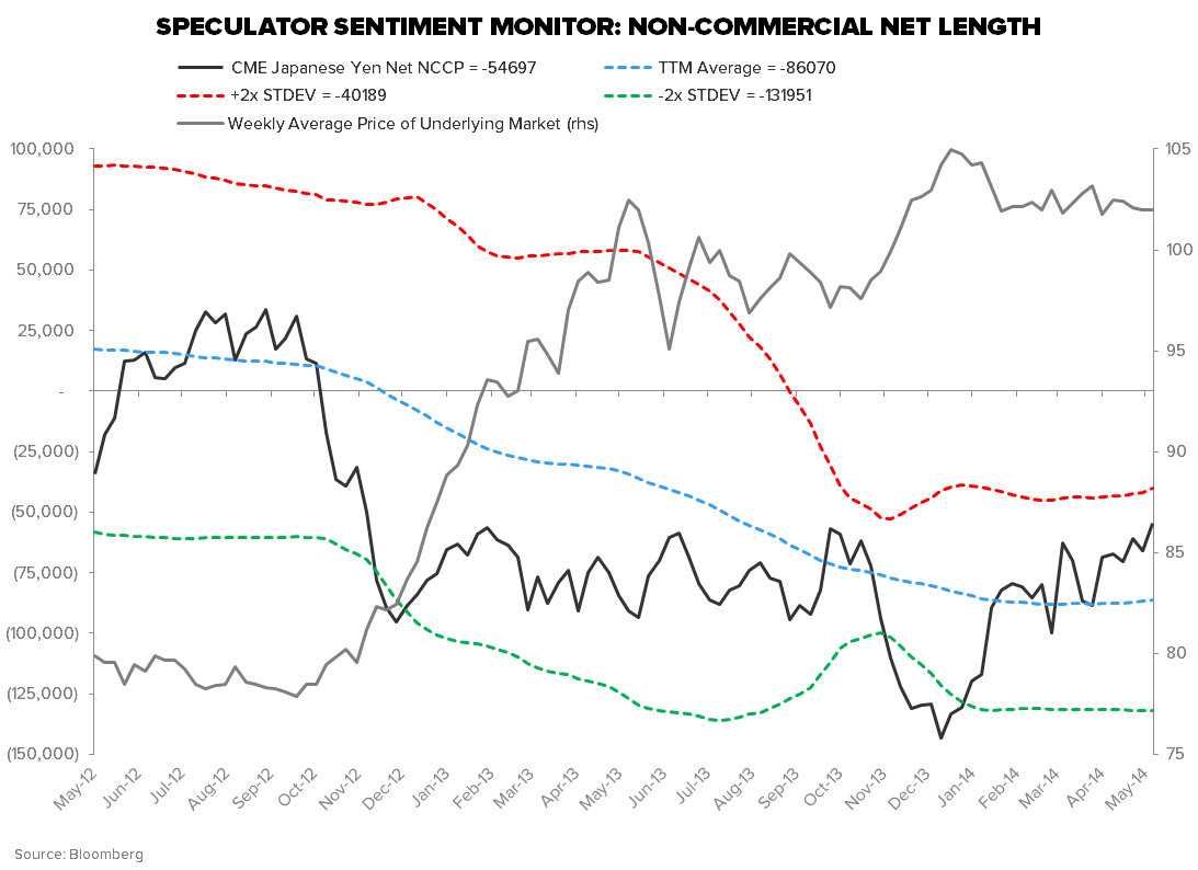 TIME TO COVER ABENOMICS SHORTS? - SPECULATOR SENTIMENT MONITOR