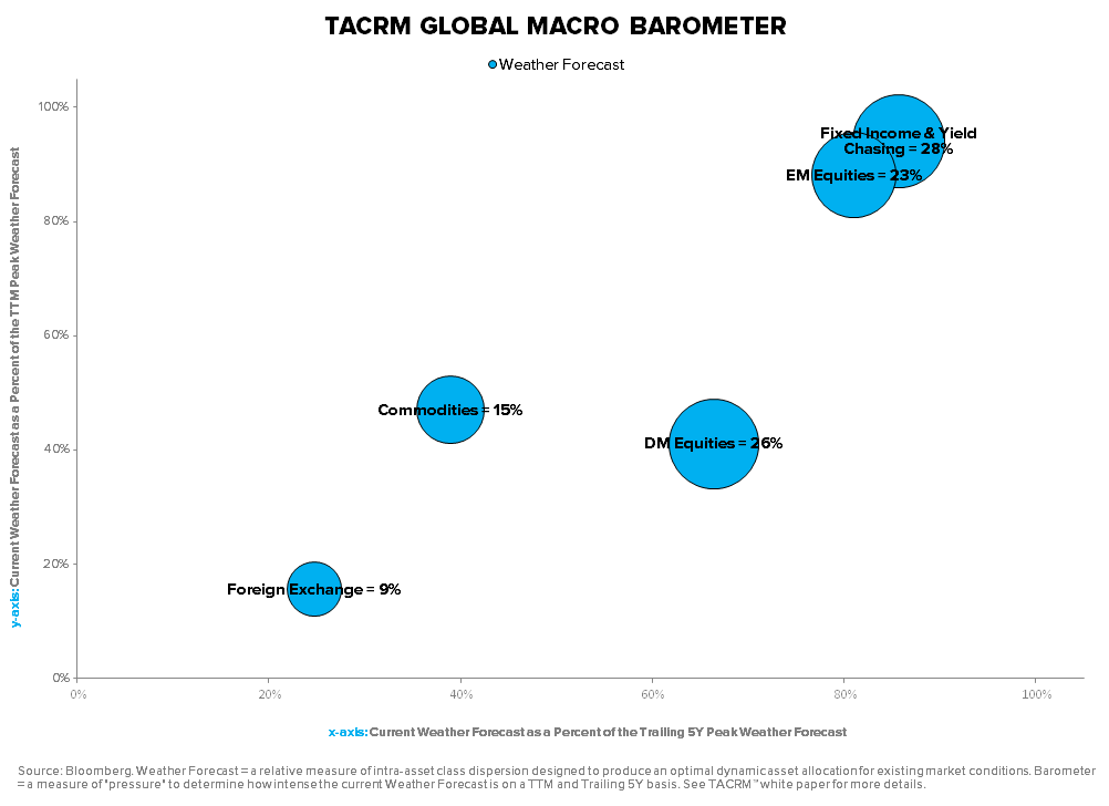 TIME TO COVER ABENOMICS SHORTS? - TACRM Global Macro Barometer