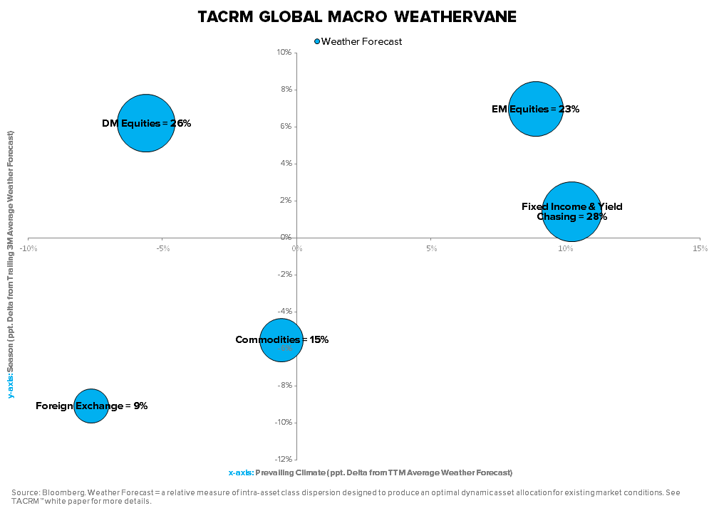 TIME TO COVER ABENOMICS SHORTS? - TACRM Global Macro Weathervane