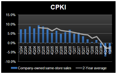 CPKI - I See a Pattern Here! - CPKI 1Q09 Same store sales