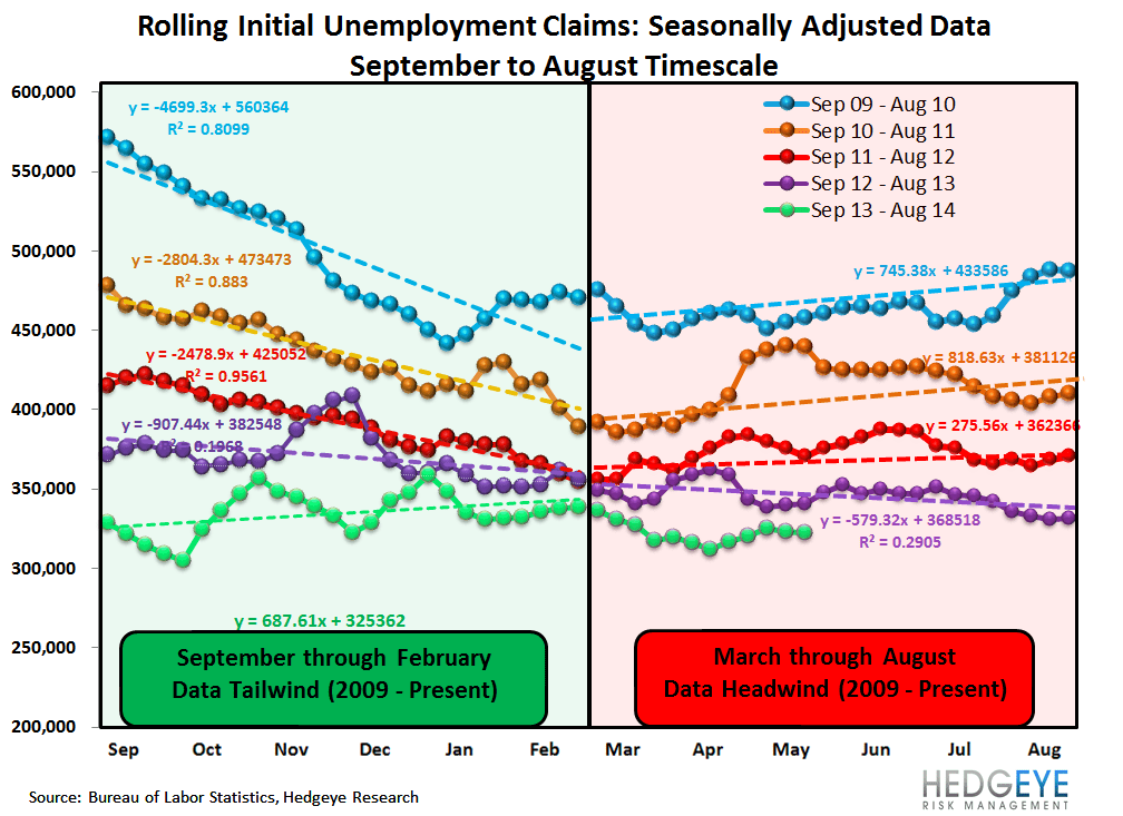 INITIAL CLAIMS: STRONG LABOR = FALLING RATES - 1
