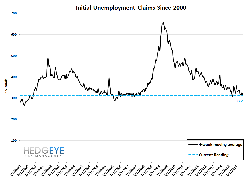 INITIAL CLAIMS: STRONG LABOR = FALLING RATES - 10
