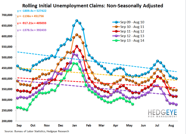 INITIAL CLAIMS: STRONG LABOR = FALLING RATES - 12