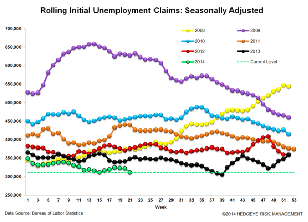 INITIAL CLAIMS: STRONG LABOR = FALLING RATES - 3