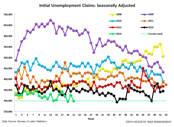 INITIAL CLAIMS: STRONG LABOR = FALLING RATES - 4