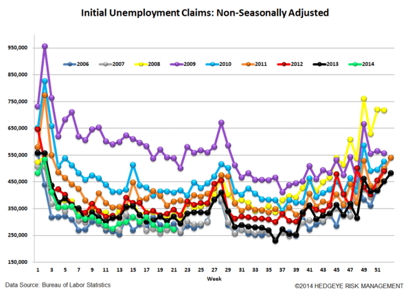 INITIAL CLAIMS: STRONG LABOR = FALLING RATES - 5