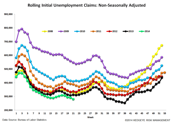 INITIAL CLAIMS: STRONG LABOR = FALLING RATES - 6