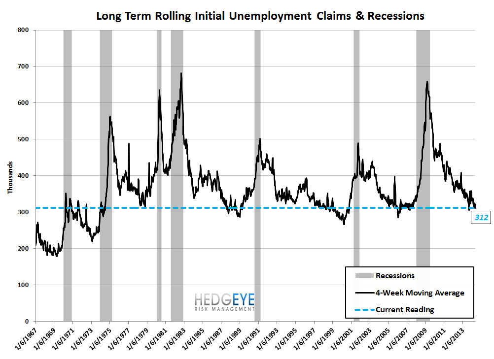 INITIAL CLAIMS: STRONG LABOR = FALLING RATES - 9