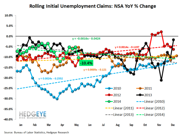 Jobless Claims: Strong Labor Means Falling Rates - 2