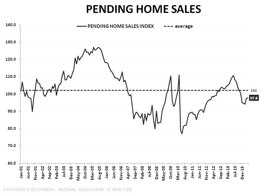 PENDING HOME SALES REMAIN SLUGGISH - PHS LT