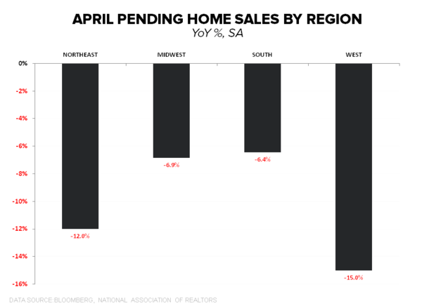 PENDING HOME SALES REMAIN SLUGGISH - PHS by Region