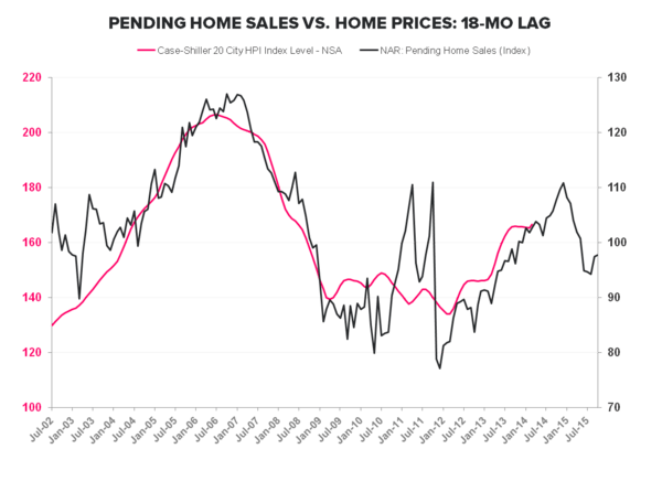 PENDING HOME SALES REMAIN SLUGGISH - PHS vs Case Shiller 18Mo Lag