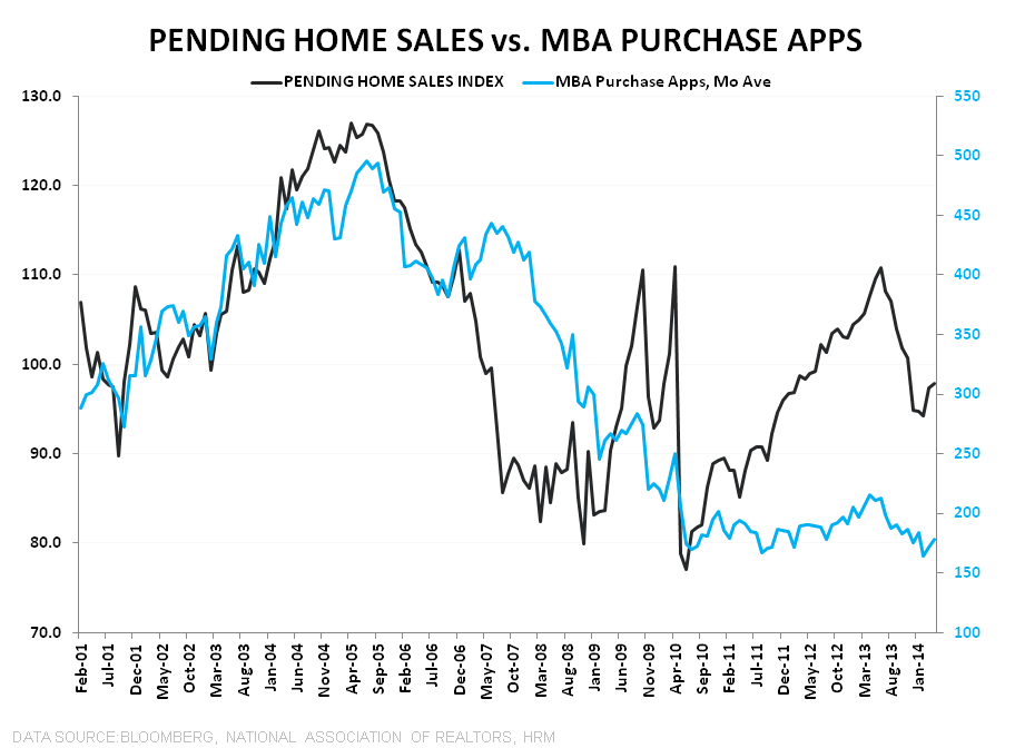 PENDING HOME SALES REMAIN SLUGGISH - PHS vs Purchase Apps Line Chart unlagged
