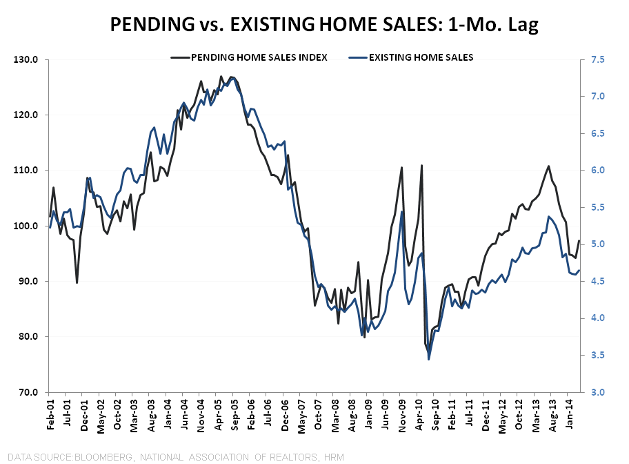 PENDING HOME SALES REMAIN SLUGGISH - Pending vs Existing 1Mo Lag Line Chart