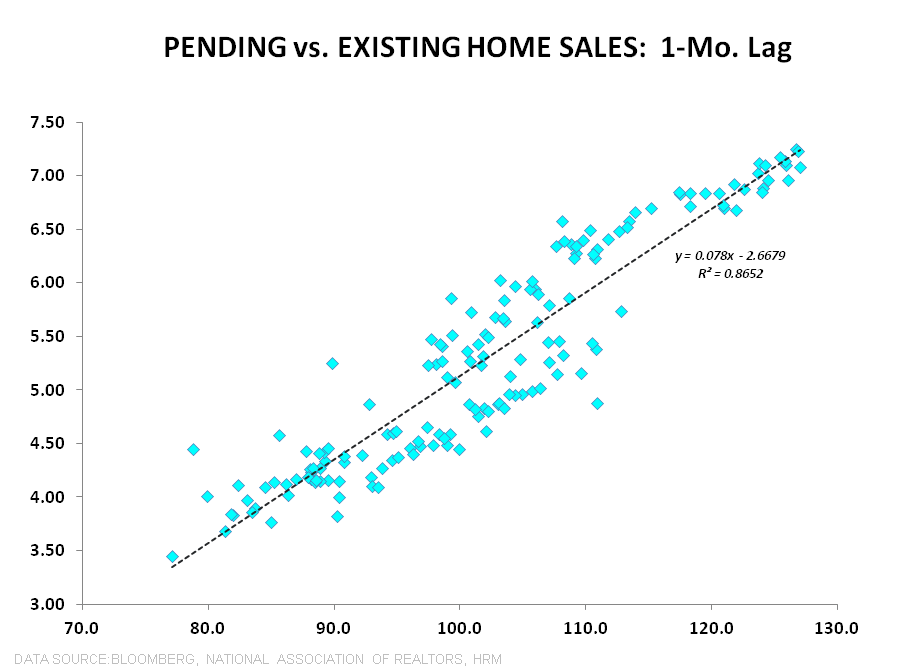 PENDING HOME SALES REMAIN SLUGGISH - Pending vs Existing 1Mo Lag Scatterplot