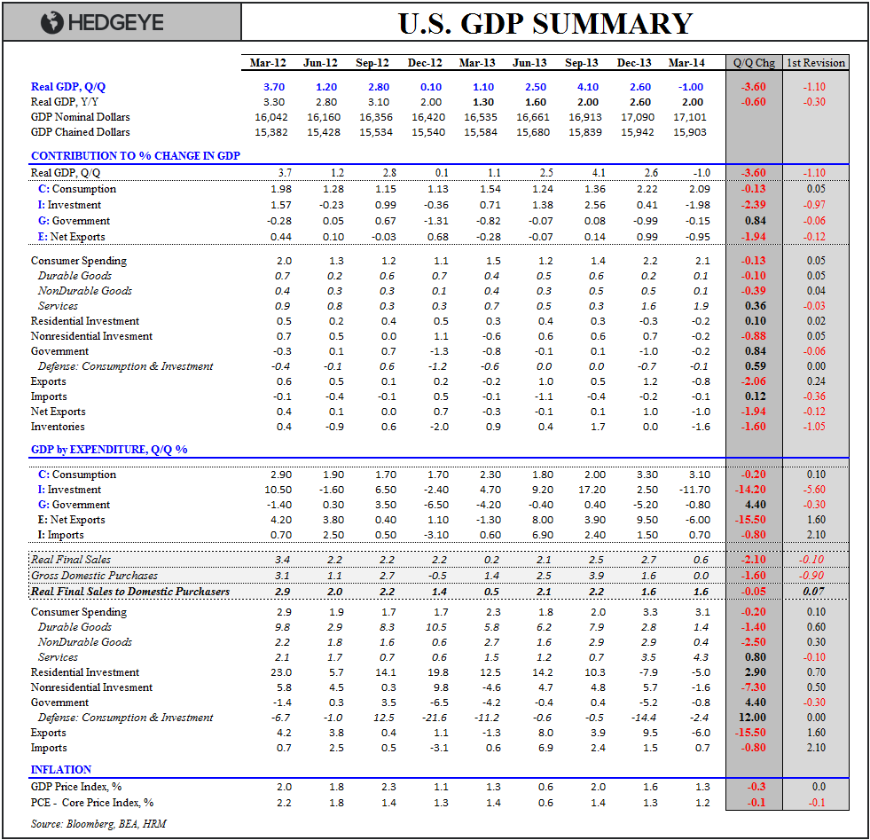 MEXICAN STANDOFF:  Claims vs. GDP vs. Expectations - GDP 1Q14P Table