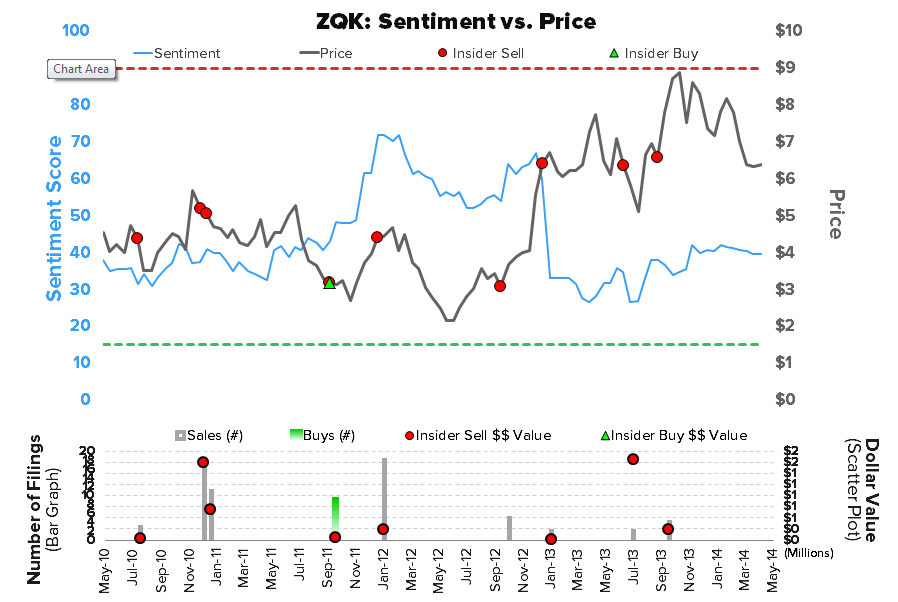 INVESTING IDEAS NEWSLETTER - ZQK sentiment