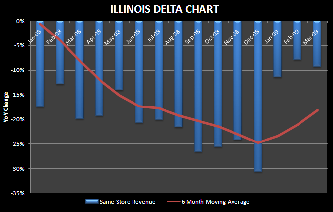 IL: AT LEAST THE DELTA IS POSITIVE - IL mar delta chart