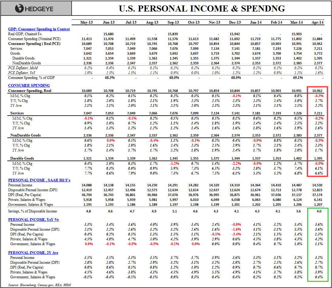 #GRAVITY: APRIL CONSUMER SPENDING  - Income   Spending Table Aprilf
