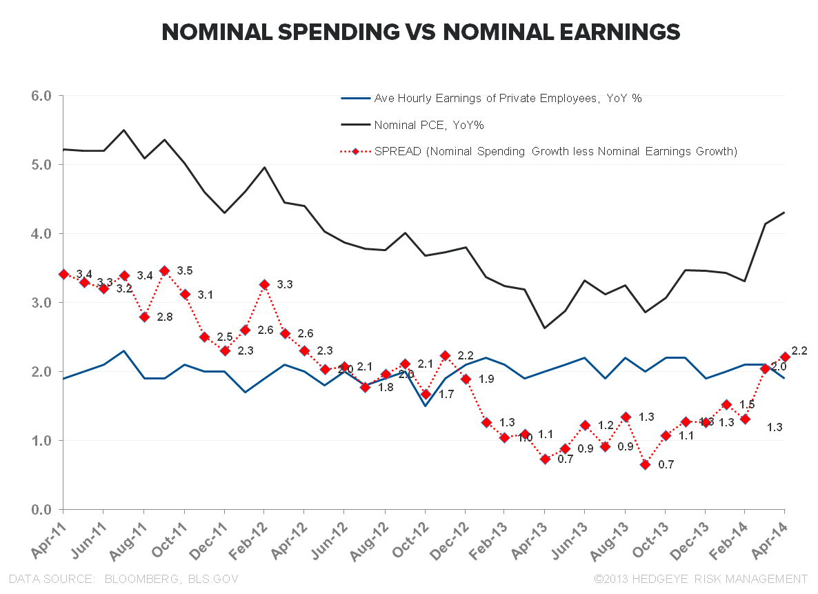 #GRAVITY: APRIL CONSUMER SPENDING  - Nominal Spending vs Nominal Earnings