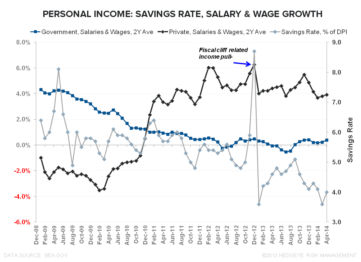 #GRAVITY: APRIL CONSUMER SPENDING  - Salary   Wage Growth april