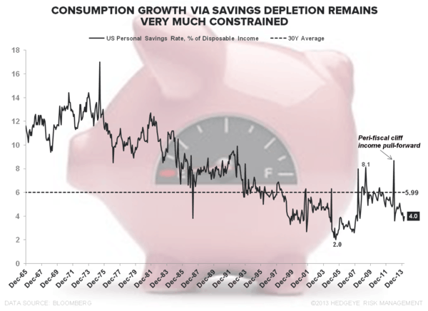 #GRAVITY: APRIL CONSUMER SPENDING  - Savings Rate April