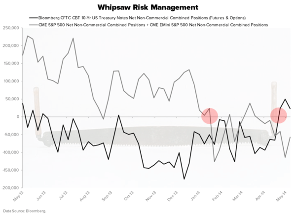 Chart of the Day: Risk Management - Chart of the Day large 2