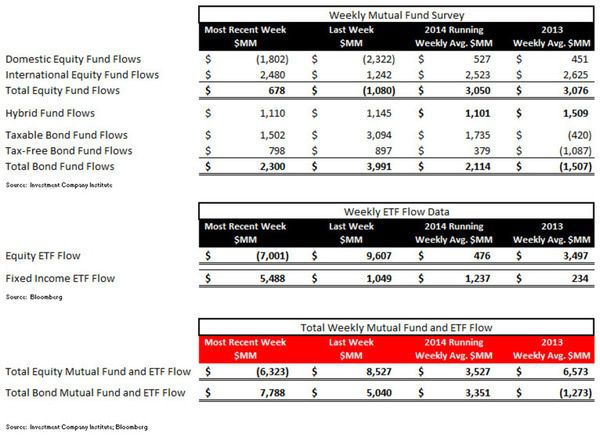 Fund Flows, Refreshed - ICI chart 1 large