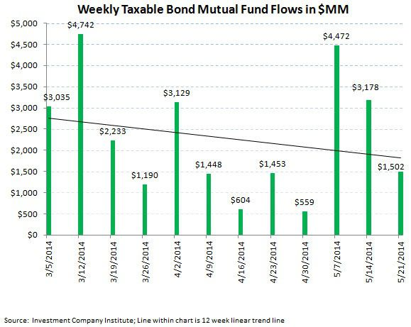 Fund Flows, Refreshed - ICI chart 4