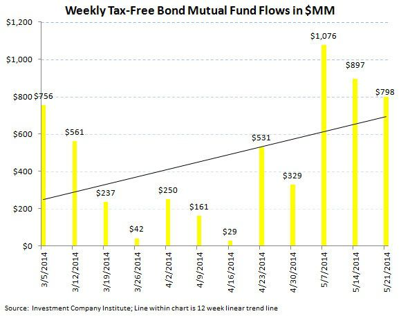 Fund Flows, Refreshed - ICI chart 5