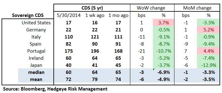 MONDAY MORNING RISK MONITOR: HIGH YIELD & YIELD SPREADS COMPRESS FURTHER - 18