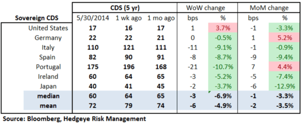 European Banking Monitor: Swaps Continue Tightening Outside of Greece   - chart 2 sovereign CDS