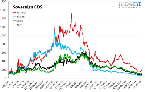 European Banking Monitor: Swaps Continue Tightening Outside of Greece   - chart 3 sovereign CDS